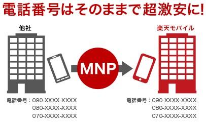 MNP-楽天モバイル