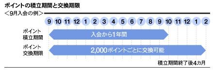 ポイント交換-タカシマヤセゾンカード
