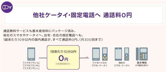通話料無料-Y!mobile