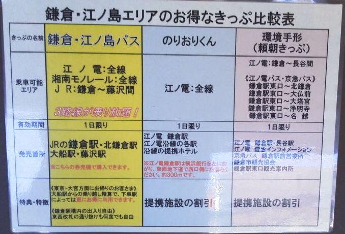 鎌倉エリアのお得な切符