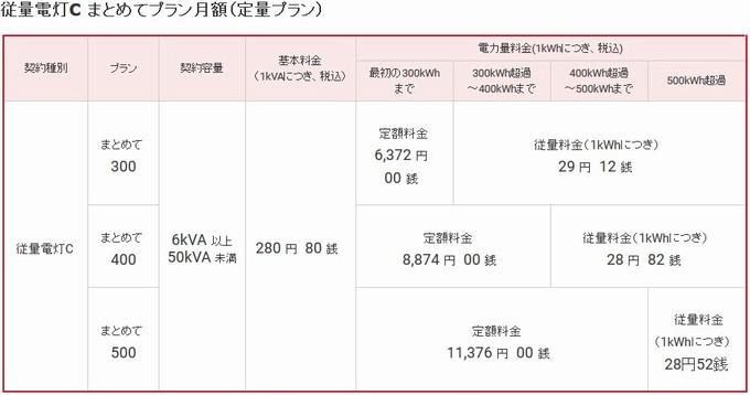 定量プランC-東燃ゼネラル石油myでんき