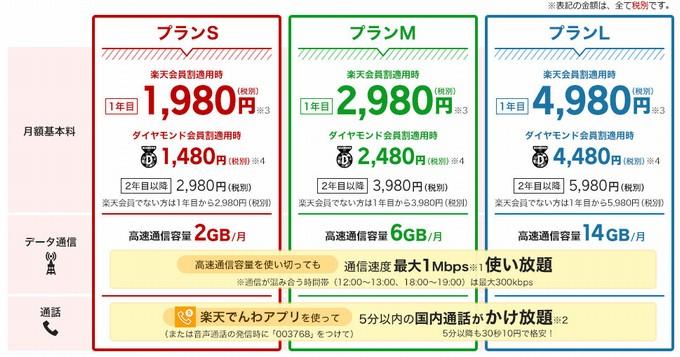 料金-楽天モバイルスーパーホーダイ