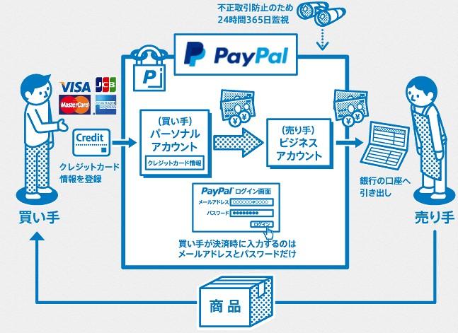 PayPalの仕組み