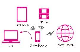 テザリング-UQ mobile