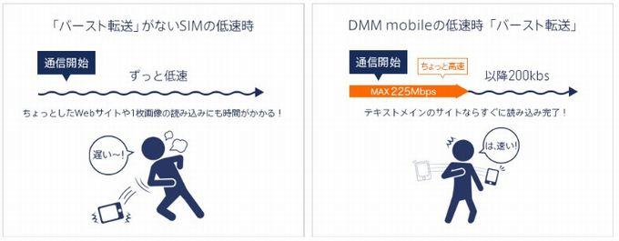 バースト機能-DMMモバイル