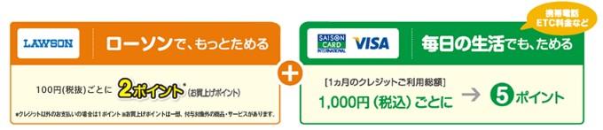 1,000円で5ポイント-JMBローソンPontaカードVisa