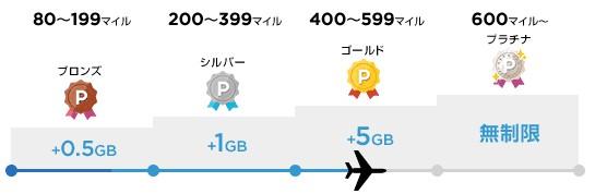 パケットマイレージ-Y!mobile