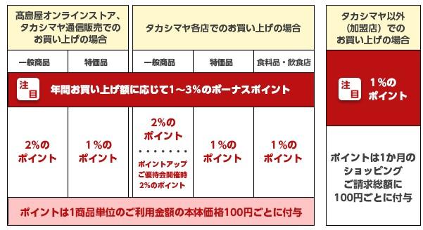 ポイント還元率-タカシマヤセゾンカード