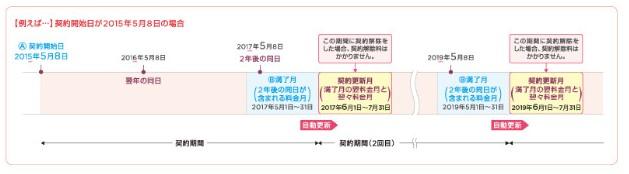 契約更新月-Y!mobile(ワイモバイル)