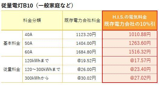 H.I.S.電気料金表-B10