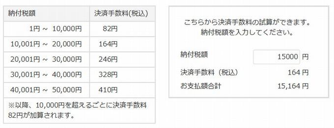 国税クレジットお支払サイト-手数料